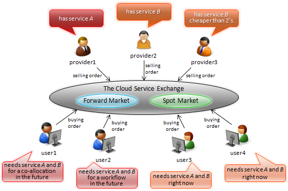 The Cloud Service Exchange